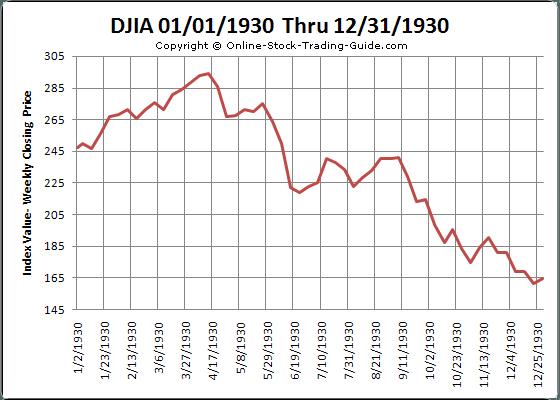 1930-stock-chart-1
