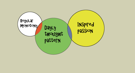 Regular monotony in a daily thought pattern to inspired passion